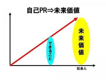 未来価値へのグラフ