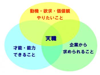 2(自己分析)0514