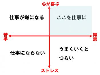 (自己分析)0514