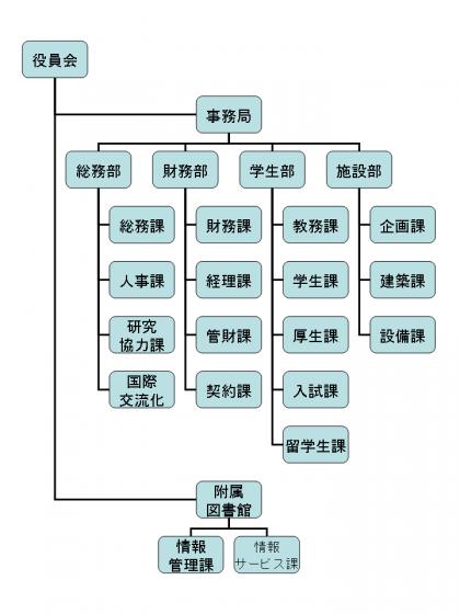 大学組織図