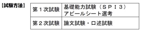 福井県庁 面接質問 集団討論 アピールシート