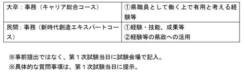 鳥取県庁・面接質問・アピールシート・集団討論