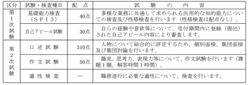 愛媛県庁 面接質問 集団討論 自己アピール試験対策をまとめました